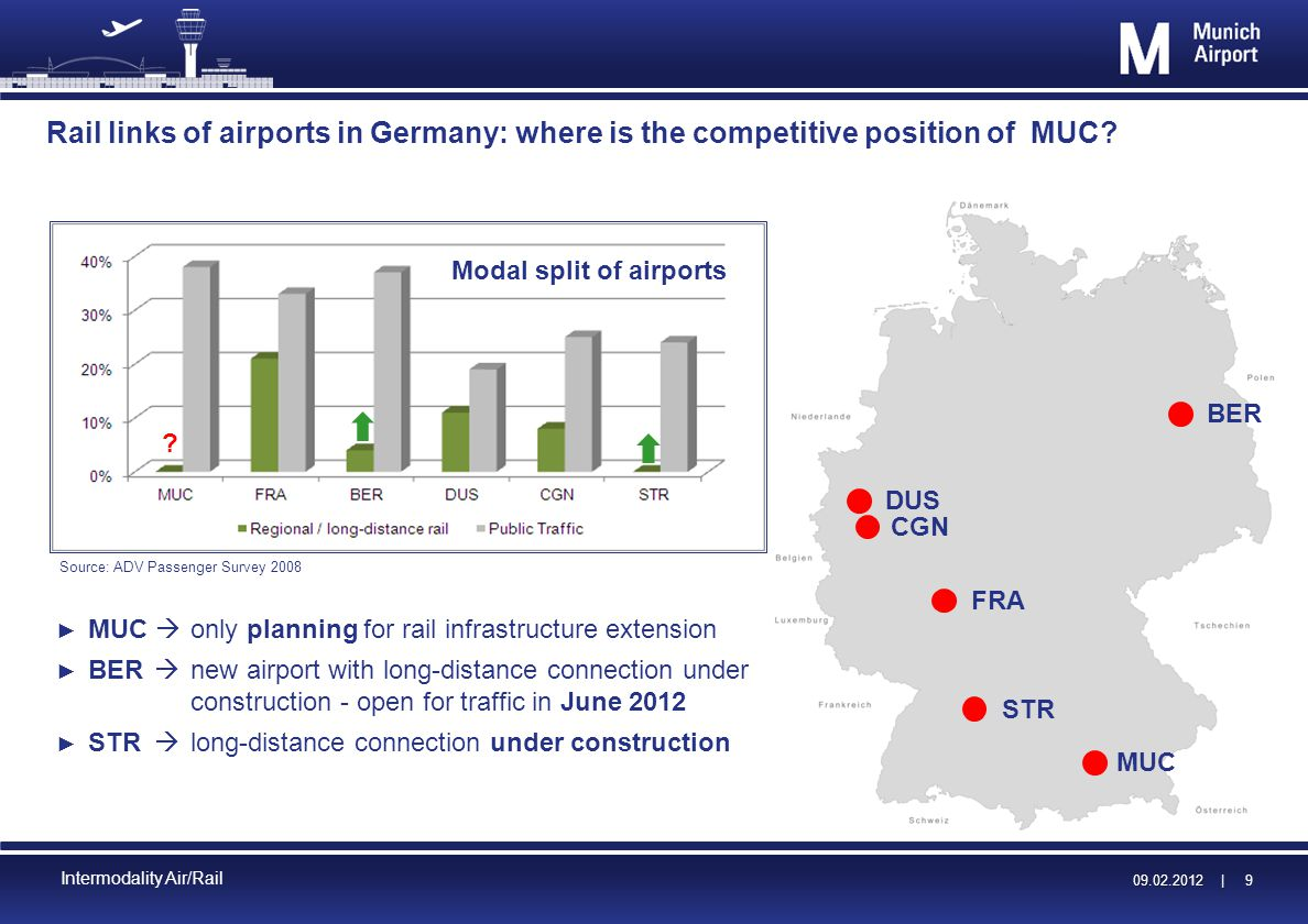 09.02.2012 | 09.02.2012 | 10 Intermodality Air/Rail Accessibility of MUC by rail is not in accordance with the needs of an European Hub Airport express Regional and urban rail Long- distance rail International high speed rail Legend MAD and MUC are exclusively connected to regional and/or urban rail but All other hub airports in Europe are connected to long-distance rail