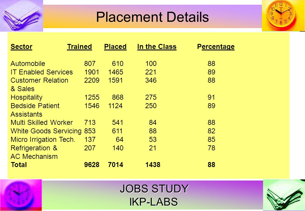 JOBS STUDY IKP-LABS Placement Details SectorTrainedPlacedIn the Class Percentage Automobile807 610 10088 IT Enabled Services1901 1465 22189 Customer Relation 2209 1591 34688 & Sales Hospitality1255 868 27591 Bedside Patient 1546 1124 25089 Assistants Multi Skilled Worker713 541 8488 White Goods Servicing853 611 8882 Micro Irrigation Tech.137 64 5385 Refrigeration & 207 140 2178 AC Mechanism Total9628 7014 143888