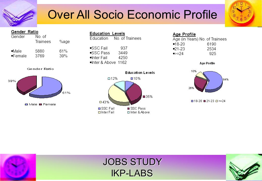 JOBS STUDY IKP-LABS Over All Socio Economic Profile Gender Ratio Gender No.