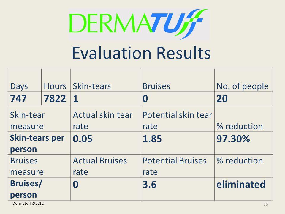 DaysHoursSkin-tearsBruisesNo. of people 74778221020 Skin-tear measure Actual skin tear rate Potential skin tear rate% reduction Skin-tears per person