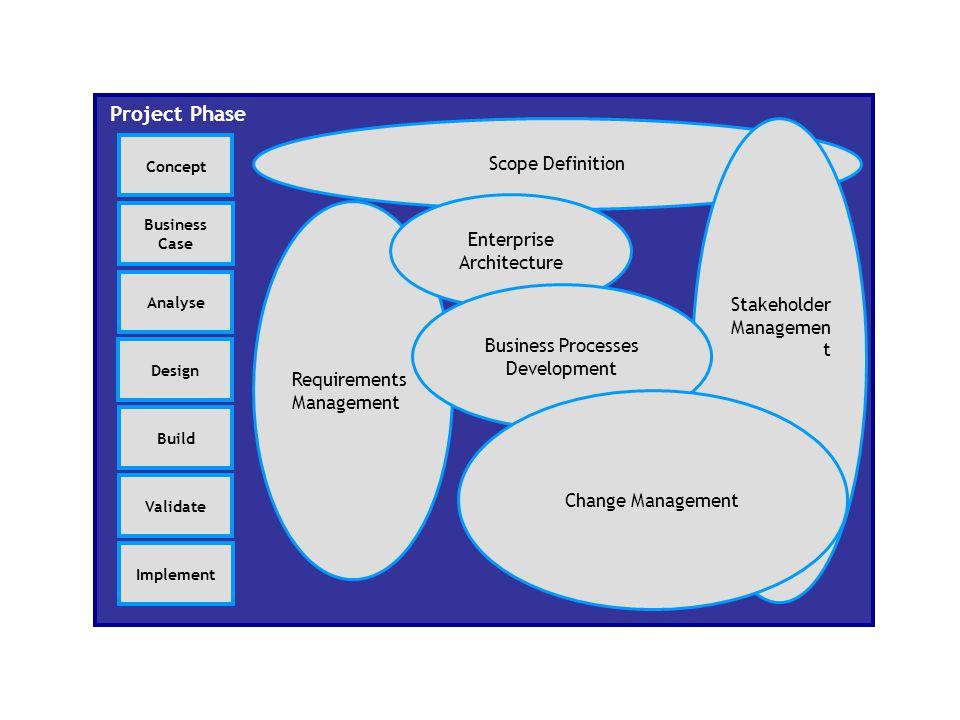 Project Phase Concept Business Case Analyse Design Build Validate Implement Scope Definition Requirements Management Stakeholder Managemen t Enterpris