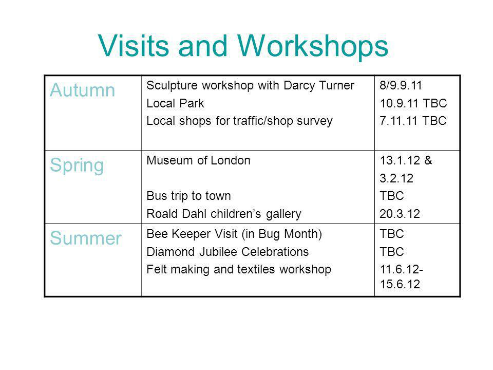 Visits and Workshops Autumn Sculpture workshop with Darcy Turner Local Park Local shops for traffic/shop survey 8/9.9.11 10.9.11 TBC 7.11.11 TBC Spring Museum of London Bus trip to town Roald Dahl childrens gallery 13.1.12 & 3.2.12 TBC 20.3.12 Summer Bee Keeper Visit (in Bug Month) Diamond Jubilee Celebrations Felt making and textiles workshop TBC 11.6.12- 15.6.12