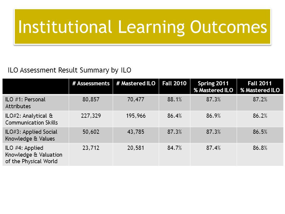 Institutional Learning Outcomes # Assessments# Mastered ILOFall 2010Spring 2011 % Mastered ILO Fall 2011 % Mastered ILO ILO #1: Personal Attributes 80