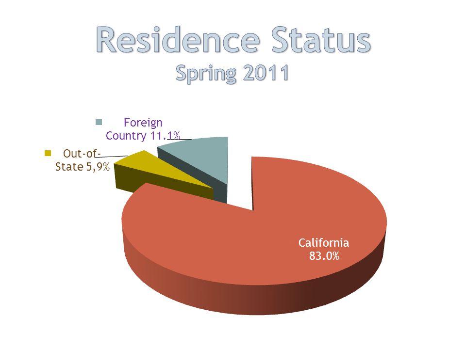 SLO Assessment Summary Fall 2011