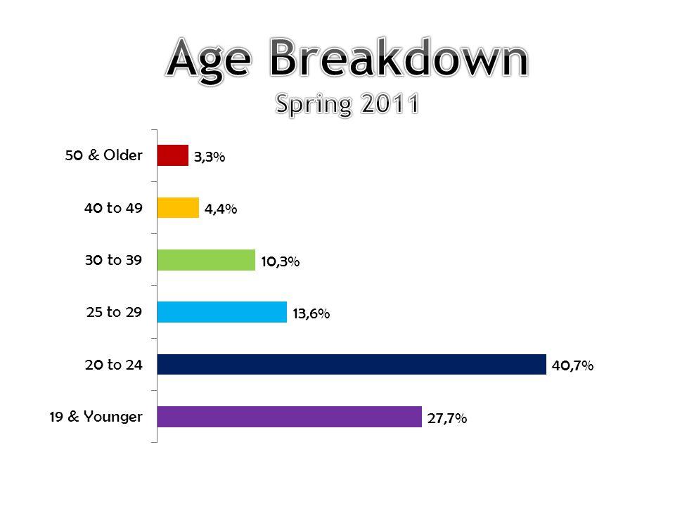 Ethnicity/Race Spring 2011 Asian/ Pacific Islander 19.4% Hispanic 31.3% Multi- Ethnic 3.0% Black 9.4% Unreported 4.9% Native American 0.3% White 31.8%
