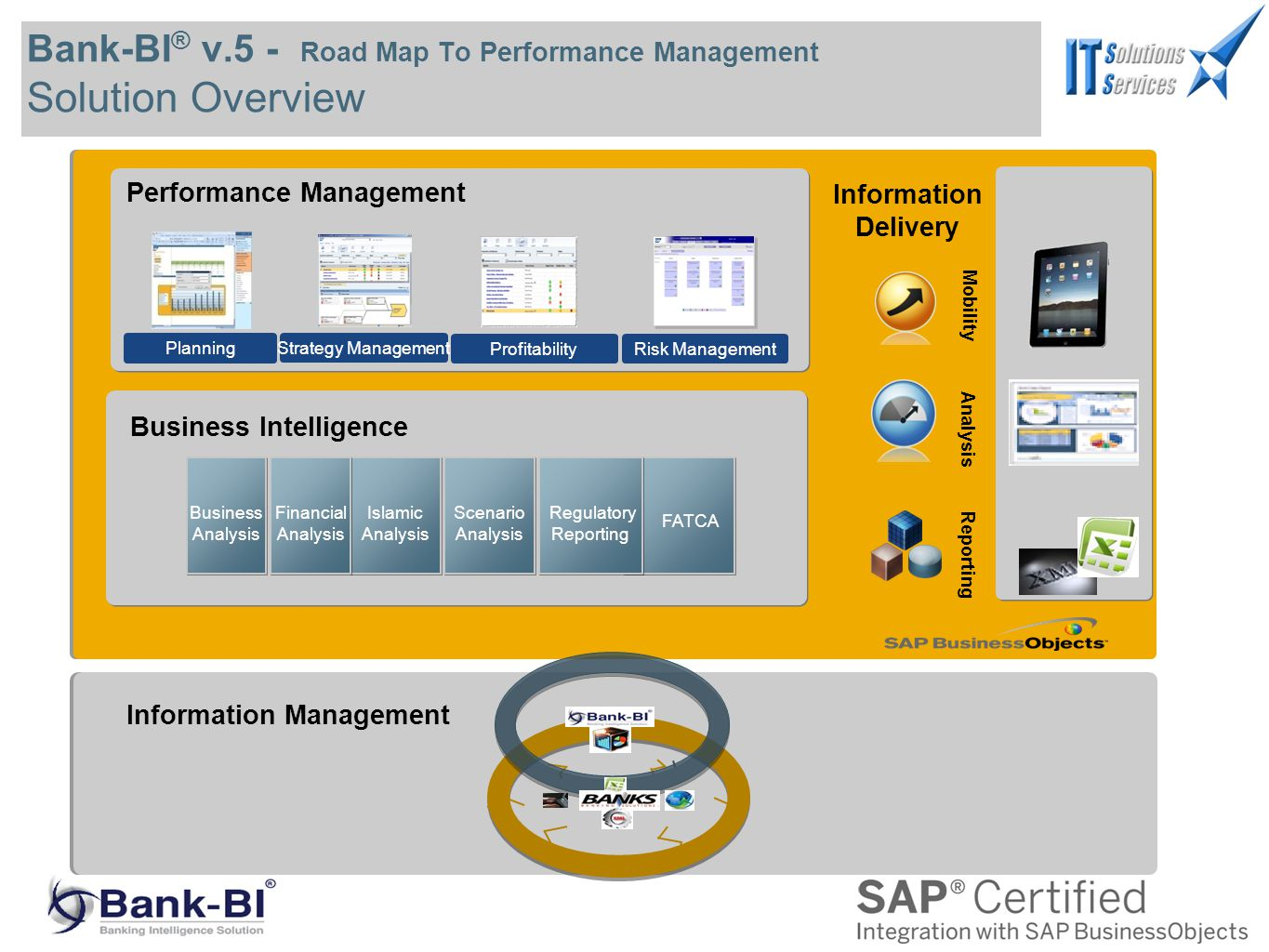 Bank-BI ® v.5 - Road Map To Performance Management Solution Overview Profitability Information Management Islamic Analysis Financial Analysis Scenario Analysis FATCA Business Analysis Regulatory Reporting Business Intelligence Performance Management Planning ProfitabilityRisk Management Strategy Management Information Delivery Mobility Analysis Reporting