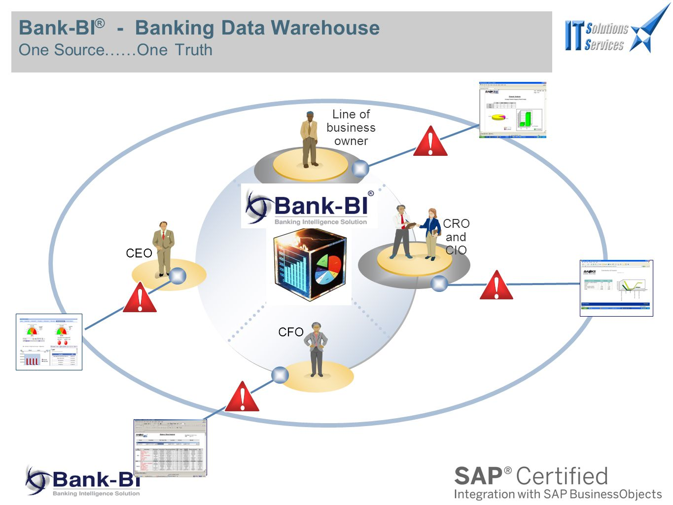 Bank-BI ® - Banking Data Warehouse One Source……One Truth CRO and CIO Line of business owner CFO CEO