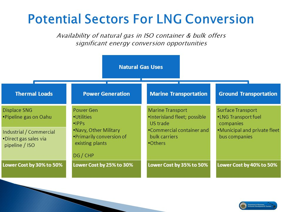 Potential Sectors For LNG Conversion Displace SNG Pipeline gas on Oahu Power Gen Utilities IPPs Navy, Other Military Primarily conversion of existing plants DG / CHP Marine Transport Interisland fleet; possible US trade Commercial container and bulk carriers Others Surface Transport LNG Transport fuel companies Municipal and private fleet bus companies Industrial / Commercial Direct gas sales via pipeline / ISO Lower Cost by 30% to 50%Lower Cost by 25% to 30%Lower Cost by 35% to 50%Lower Cost by 40% to 50% Natural Gas Uses Ground TransportationMarine TransportationPower GenerationThermal Loads Availability of natural gas in ISO container & bulk offers significant energy conversion opportunities
