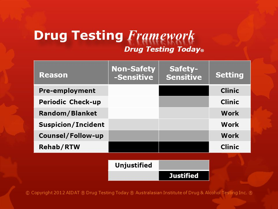 Reason Non-Safety -Sensitive Safety- Sensitive Setting Pre-employmentClinic Periodic Check-upClinic Random/BlanketWork Suspicion/IncidentWork Counsel/Follow-upWork Rehab/RTWClinic Unjustified Justified Drug Testing Today ® © Copyright 2012 AIDAT ® Drug Testing Today ® Australasian Institute of Drug & Alcohol Testing Inc.
