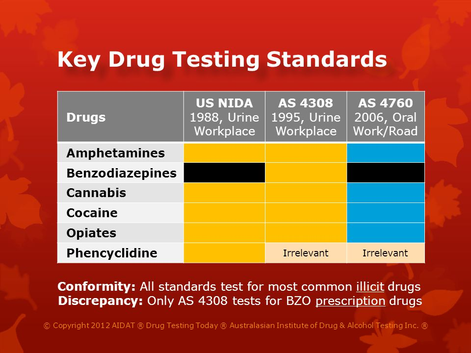 Reason Non-Safety -Sensitive Safety- Sensitive Setting Pre-employmentClinic Periodic Check-upClinic Random/BlanketWork Suspicion/IncidentWork Counsel/Follow-upWork Rehab/RTWClinic AS 4308AS 4760 Illicit & BZOIllicit Drugs Drug Testing Today ® © Copyright 2012 AIDAT ® Drug Testing Today ® Australasian Institute of Drug & Alcohol Testing Inc.