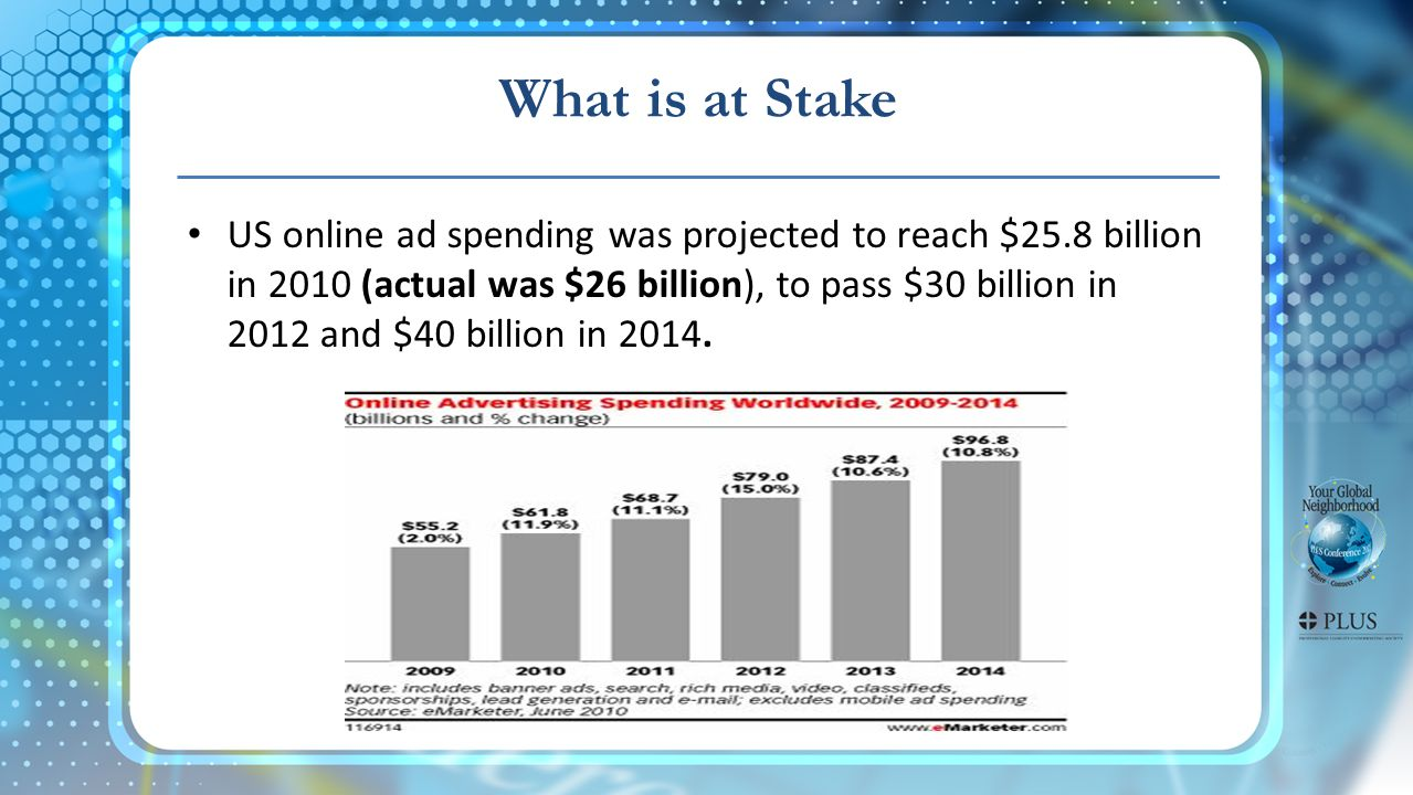 What is at Stake US online ad spending was projected to reach $25.8 billion in 2010 (actual was $26 billion), to pass $30 billion in 2012 and $40 bill
