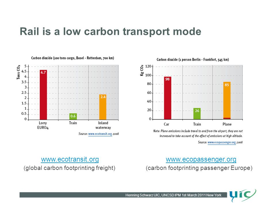 Henning Schwarz UIC, UNCSD IPM 1st March 2011 New York Rail is a low carbon transport mode www.ecotransit.org (global carbon footprinting freight) www