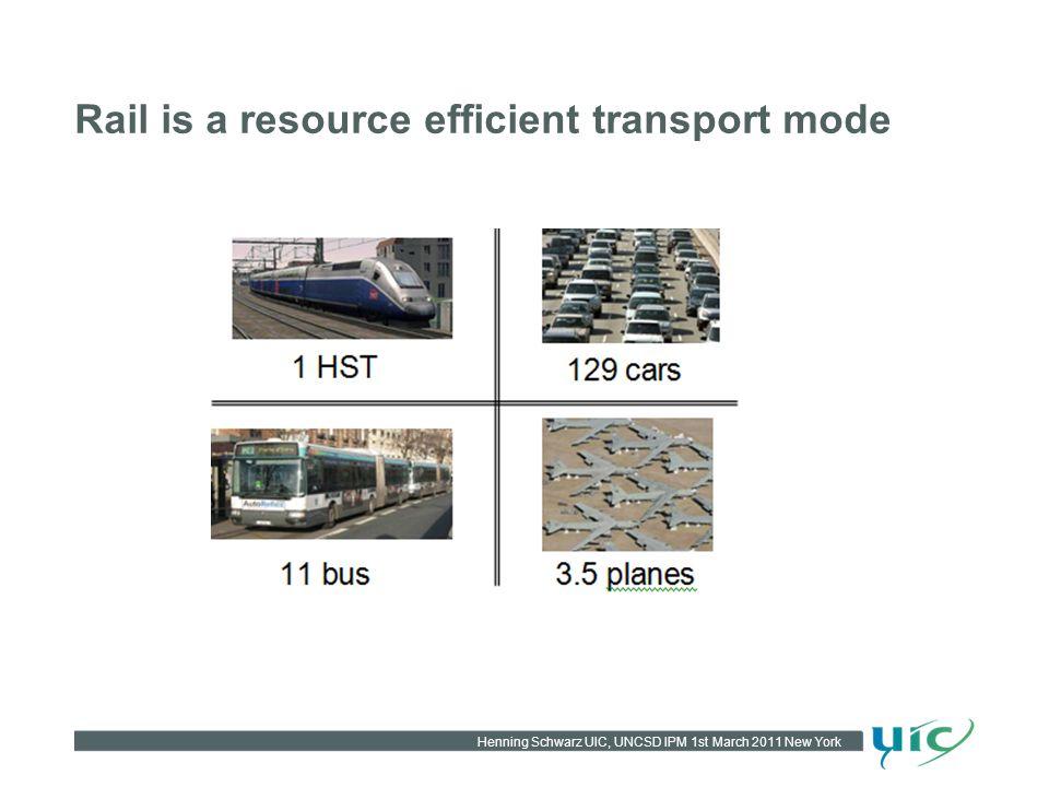 Henning Schwarz UIC, UNCSD IPM 1st March 2011 New York Rail is a resource efficient transport mode