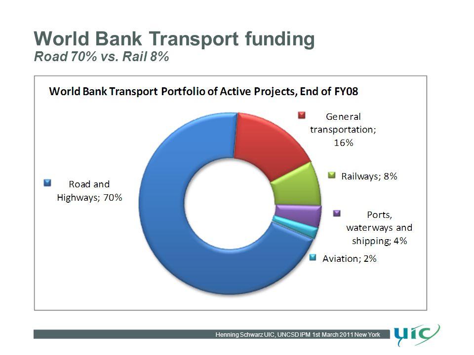 Henning Schwarz UIC, UNCSD IPM 1st March 2011 New York World Bank Transport funding Road 70% vs.