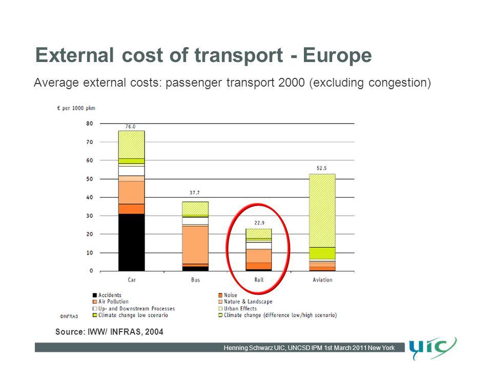 Henning Schwarz UIC, UNCSD IPM 1st March 2011 New York External cost of transport - Europe Average external costs: passenger transport 2000 (excluding congestion) Source: IWW/ INFRAS, 2004