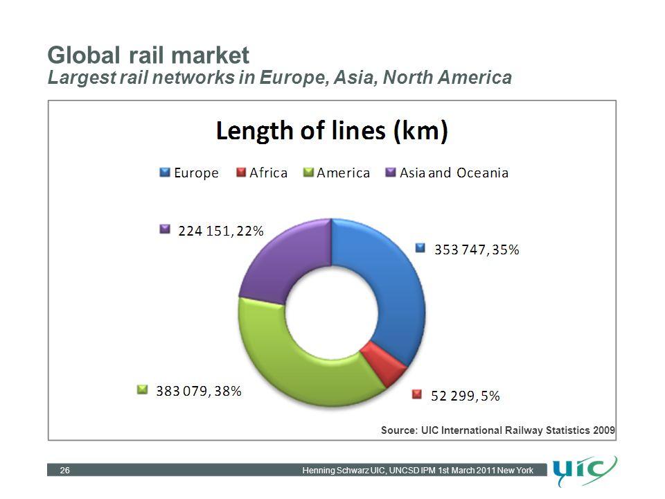 Henning Schwarz UIC, UNCSD IPM 1st March 2011 New York Global rail market Largest rail networks in Europe, Asia, North America 26 Source: UIC International Railway Statistics 2009