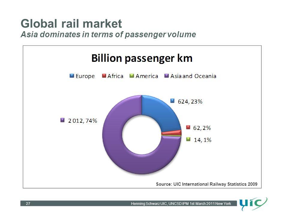 Henning Schwarz UIC, UNCSD IPM 1st March 2011 New York Global rail market Asia dominates in terms of passenger volume 27 Source: UIC International Railway Statistics 2009