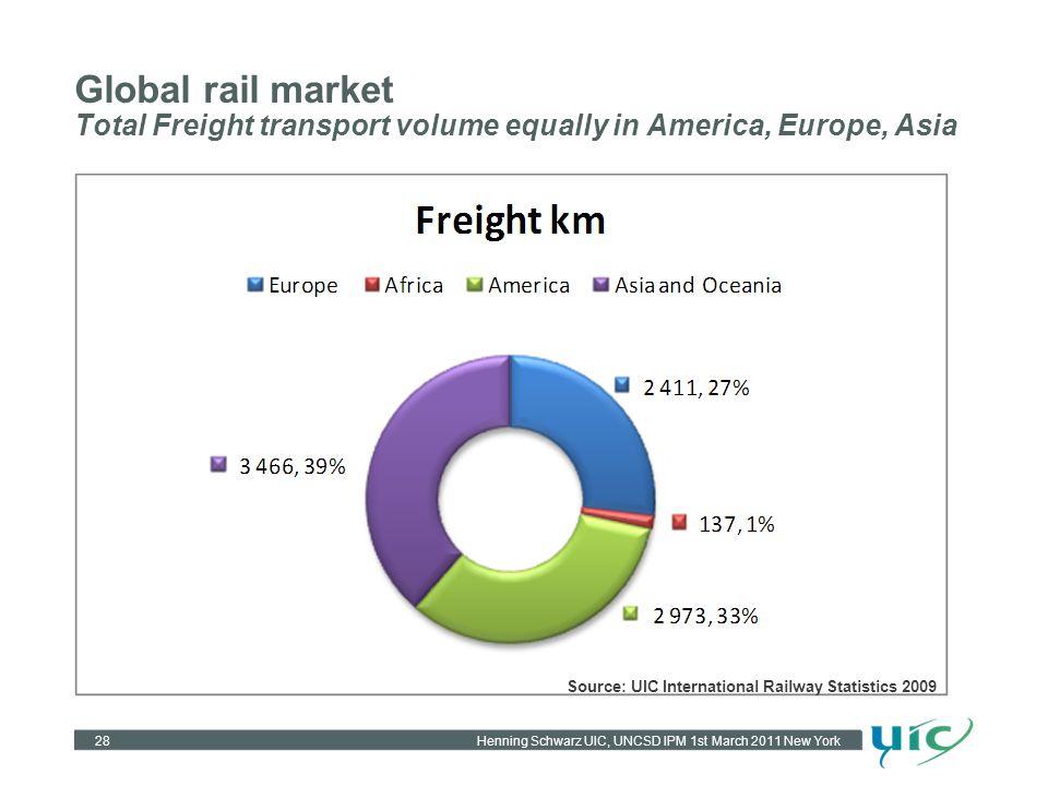 Henning Schwarz UIC, UNCSD IPM 1st March 2011 New York Global rail market Total Freight transport volume equally in America, Europe, Asia 28 Source: UIC International Railway Statistics 2009