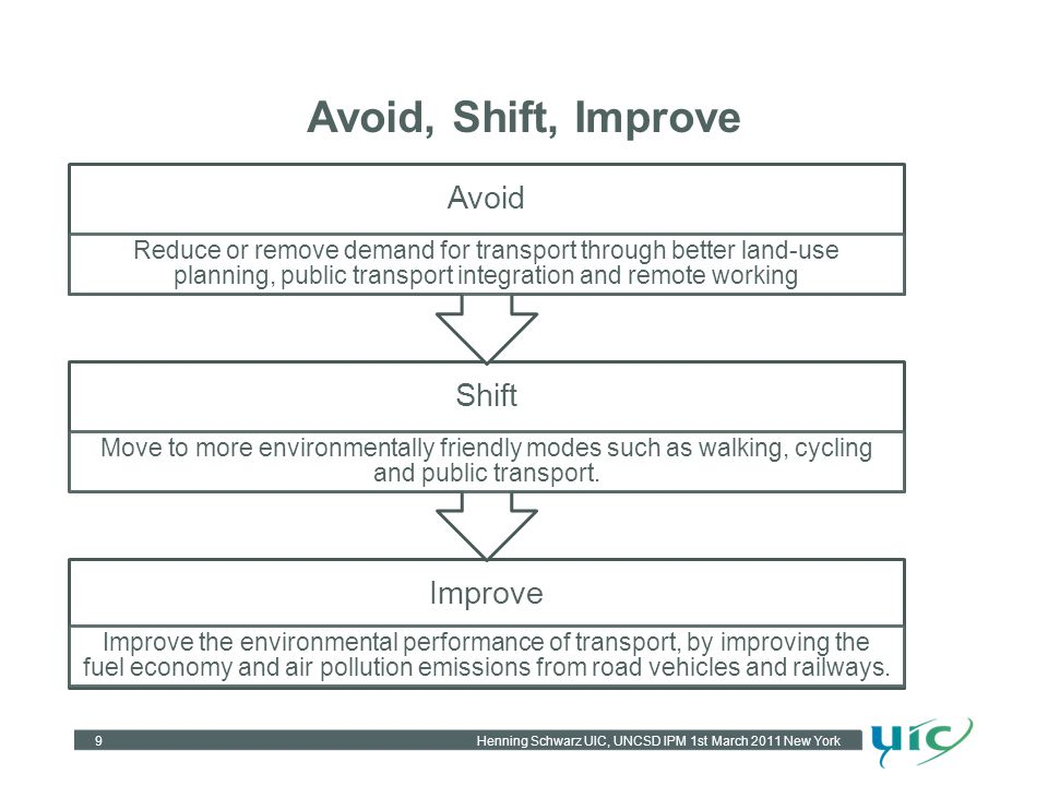 Avoid, Shift, Improve 9 Improve Improve the environmental performance of transport, by improving the fuel economy and air pollution emissions from road vehicles and railways.