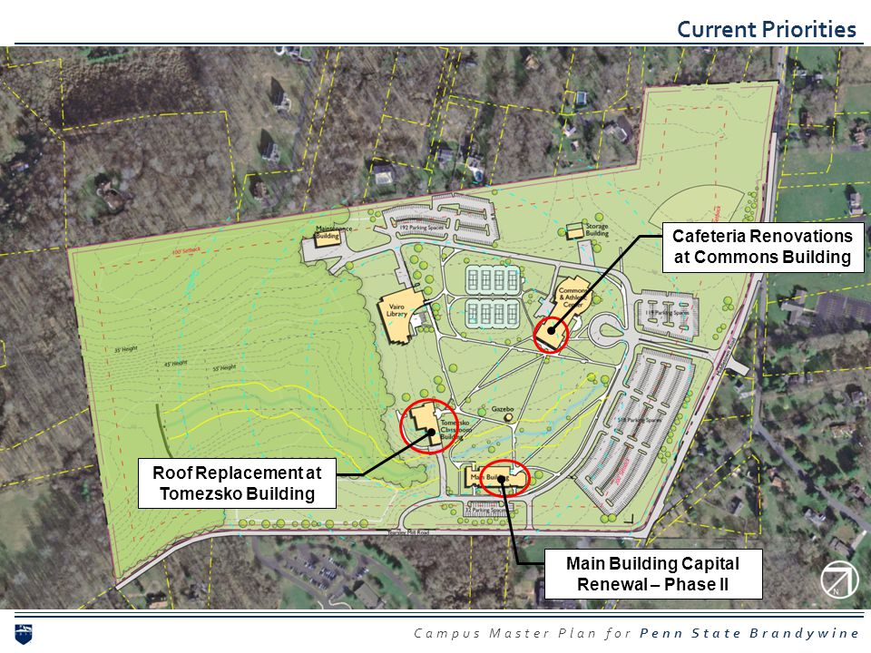 Campus Master Plan for Penn State Brandywine Current Priorities Cafeteria Renovations at Commons Building Roof Replacement at Tomezsko Building Main B