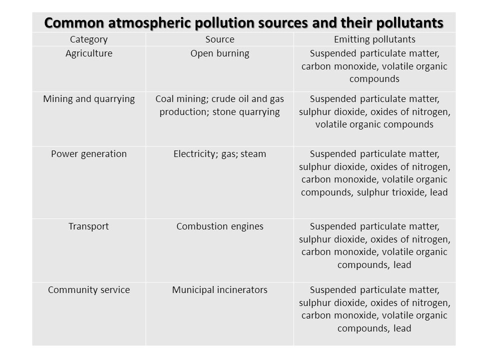 Common atmospheric pollution sources and their pollutants CategorySourceEmitting pollutants AgricultureOpen burningSuspended particulate matter, carbo