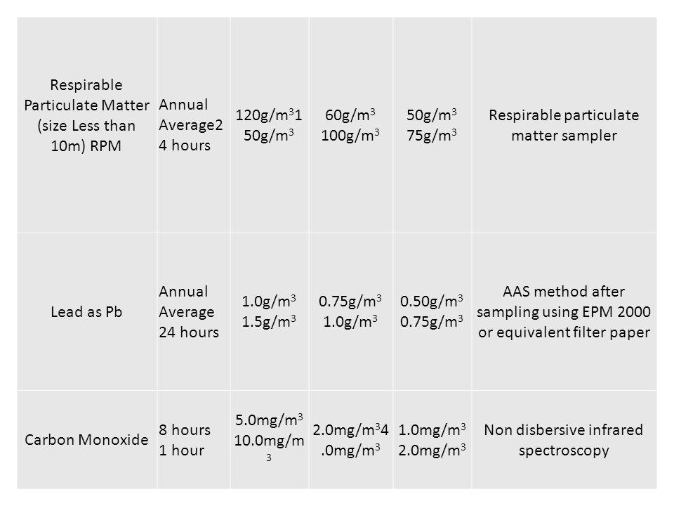 Respirable Particulate Matter (size Less than 10m) RPM Annual Average2 4 hours 120g/m 3 1 50g/m 3 60g/m 3 100g/m 3 50g/m 3 75g/m 3 Respirable particul