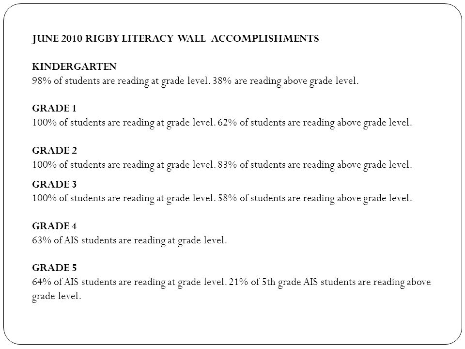 JUNE 2010 RIGBY LITERACY WALL ACCOMPLISHMENTS KINDERGARTEN 98% of students are reading at grade level.