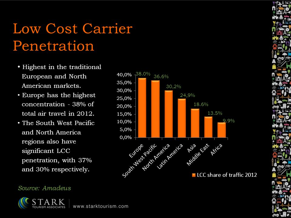 Low Cost Carrier Penetration Highest in the traditional European and North American markets.