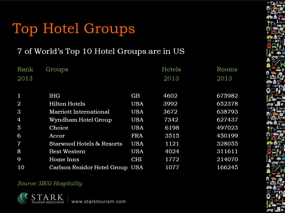 Top Hotel Groups RankGroups Hotels Rooms 2013 20132013 1 IHGGB 4602 675982 2 Hilton HotelsUSA 3992652378 3 Marriott InternationalUSA 3672638793 4 Wyndham Hotel GroupUSA 7342 627437 5 ChoiceUSA 6198497023 6 AccorFRA 3515450199 7 Starwood Hotels & ResortsUSA 1121328055 8 Best WesternUSA 4024311611 9 Home InnsCHI 1772214070 10 Carlson Rezidor Hotel Group USA 1077166245 Source: MKG Hospitality 7 of Worlds Top 10 Hotel Groups are in US