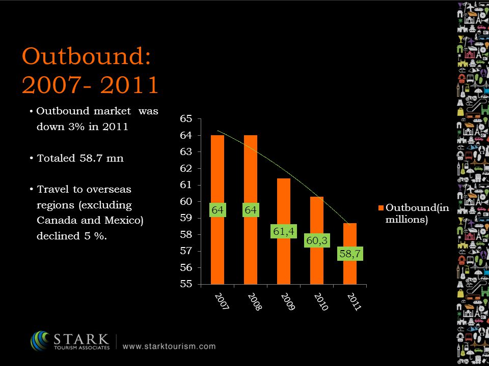 Outbound: 2007- 2011 Outbound market was down 3% in 2011 Totaled 58.7 mn Travel to overseas regions (excluding Canada and Mexico) declined 5 %.