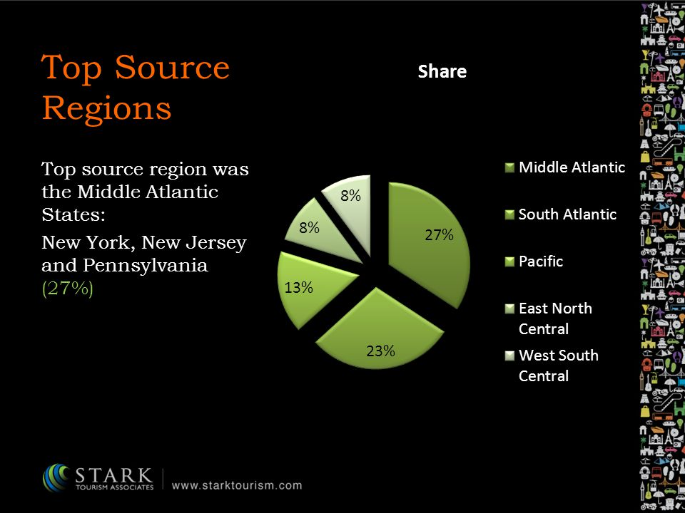 Top Source Regions Top source region was the Middle Atlantic States: New York, New Jersey and Pennsylvania (27%)