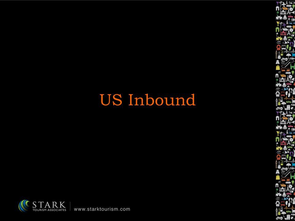 US Inbound
