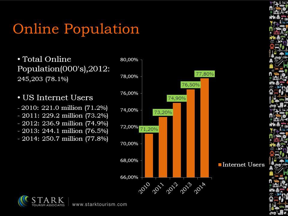 Online Population Total Online Population(000 s),2012: 245,203 (78.1%) US Internet Users - 2010: 221.0 million (71.2%) - 2011: 229.2 million (73.2%) - 2012: 236.9 million (74.9%) - 2013: 244.1 million (76.5%) - 2014: 250.7 million (77.8%)