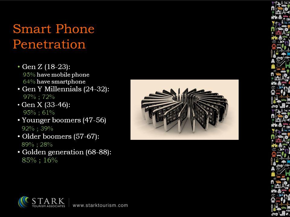 Smart Phone Penetration Gen Z (18-23): 95% have mobile phone 64% have smartphone Gen Y Millennials (24-32): 97% ; 72% Gen X (33-46): 95% ; 61% Younger boomers (47-56) 92% ; 39% Older boomers (57-67): 89% ; 28% Golden generation (68-88): 85% ; 16%