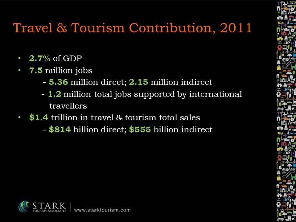 Travel & Tourism Contribution, 2011 2.7% of GDP 7.5 million jobs - 5.36 million direct; 2.15 million indirect - 1.2 million total jobs supported by international travellers $1.4 trillion in travel & tourism total sales - $814 billion direct; $555 billion indirect