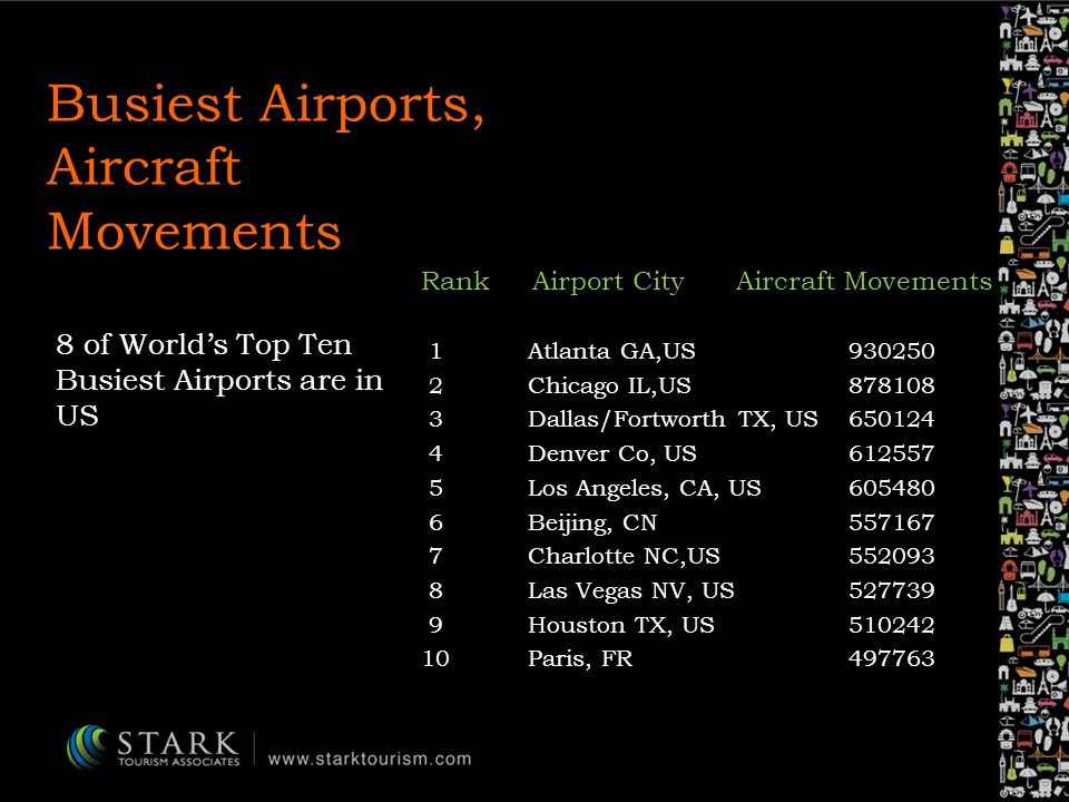 Busiest Airports, Aircraft Movements Rank Airport City Aircraft Movements 1Atlanta GA,US930250 2Chicago IL,US878108 3Dallas/Fortworth TX, US650124 4Denver Co, US612557 5Los Angeles, CA, US605480 6Beijing, CN557167 7Charlotte NC,US552093 8Las Vegas NV, US527739 9Houston TX, US510242 10Paris, FR497763 8 of Worlds Top Ten Busiest Airports are in US