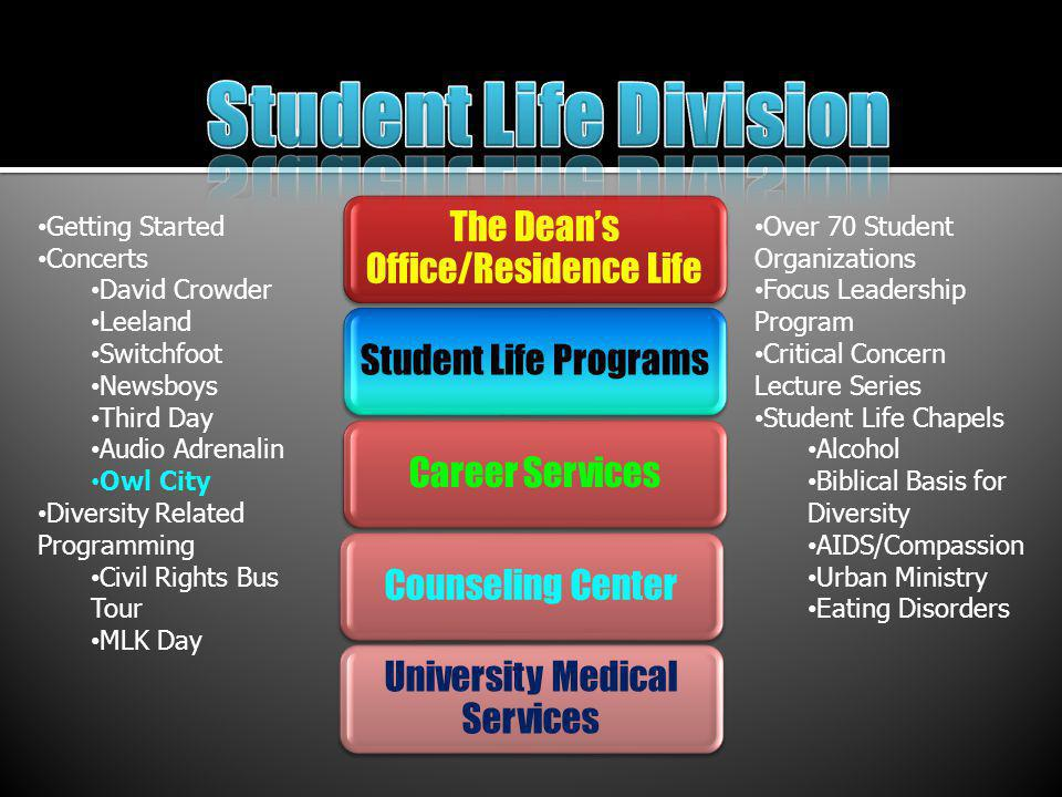 Student Life ProgramsCareer ServicesCounseling Center University Medical Services Getting Started Concerts David Crowder Leeland Switchfoot Newsboys Third Day Audio Adrenalin Owl City Diversity Related Programming Civil Rights Bus Tour MLK Day Over 70 Student Organizations Focus Leadership Program Critical Concern Lecture Series Student Life Chapels Alcohol Biblical Basis for Diversity AIDS/Compassion Urban Ministry Eating Disorders