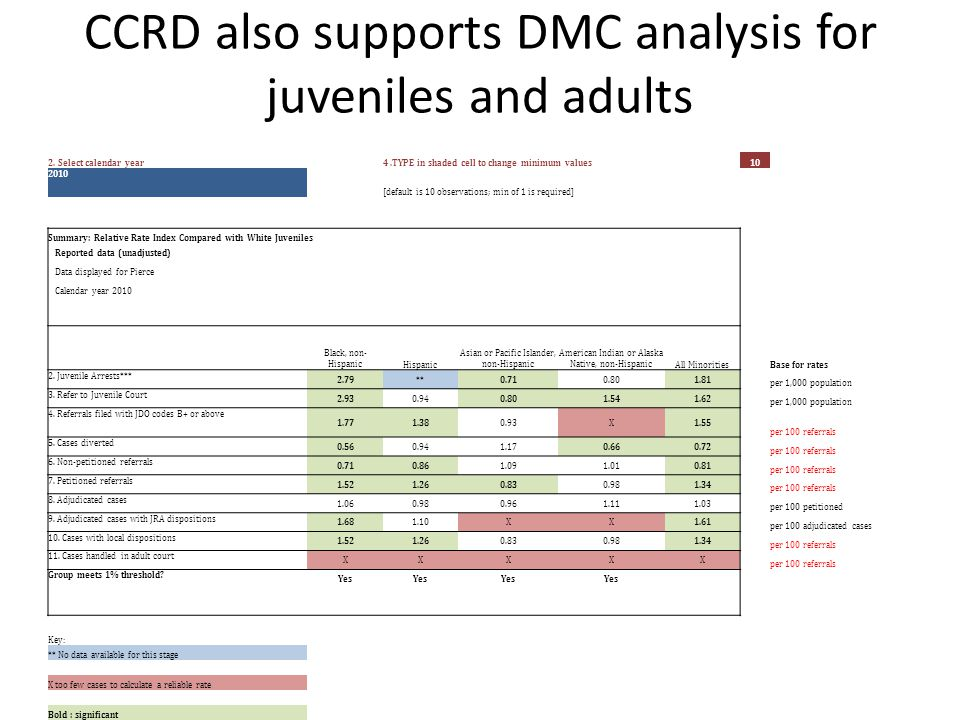 CCRD also supports DMC analysis for juveniles and adults 2. Select calendar year4.TYPE in shaded cell to change minimum values10 2010 [default is 10 o