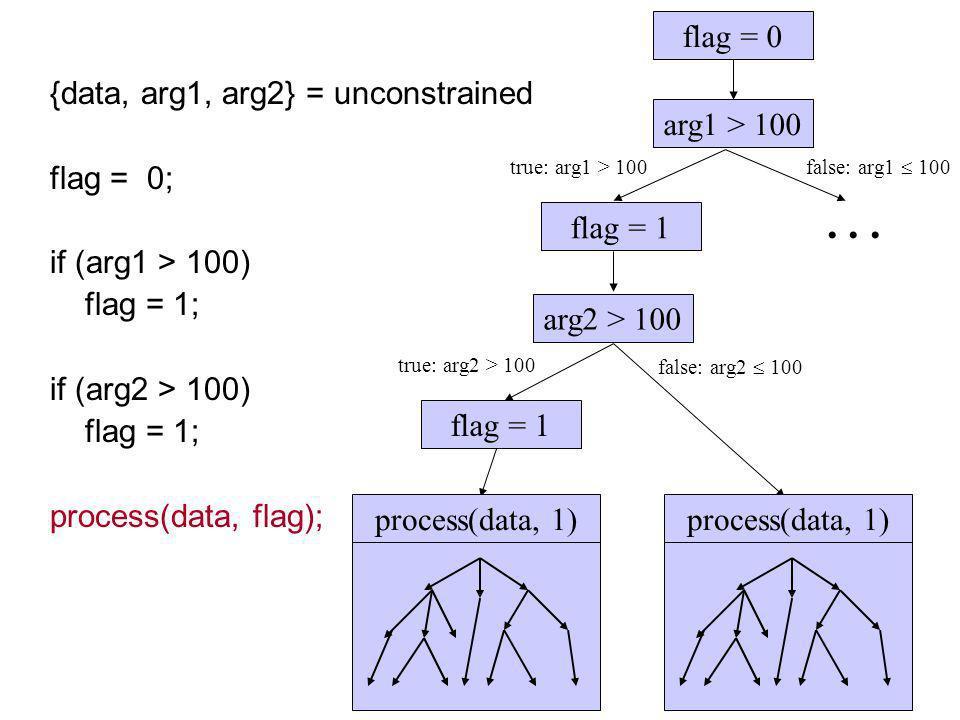 arg1 > 100... arg2 > 100 flag = 1 flag = 0 true: arg2 > 100 flag = 1 false: arg2 100 process(data, 1) {data, arg1, arg2} = unconstrained flag = 0; if