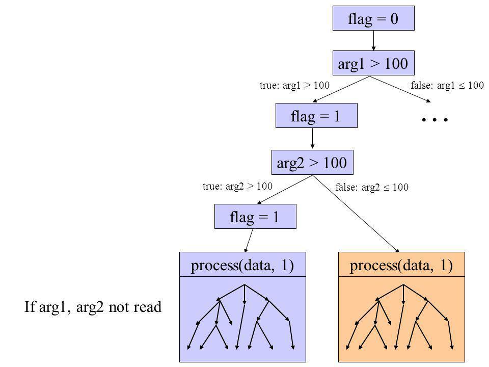 arg1 > 100... arg2 > 100 flag = 1 flag = 0 true: arg2 > 100 flag = 1 false: arg2 100 process(data, 1) If arg1, arg2 not read true: arg1 > 100 false: a