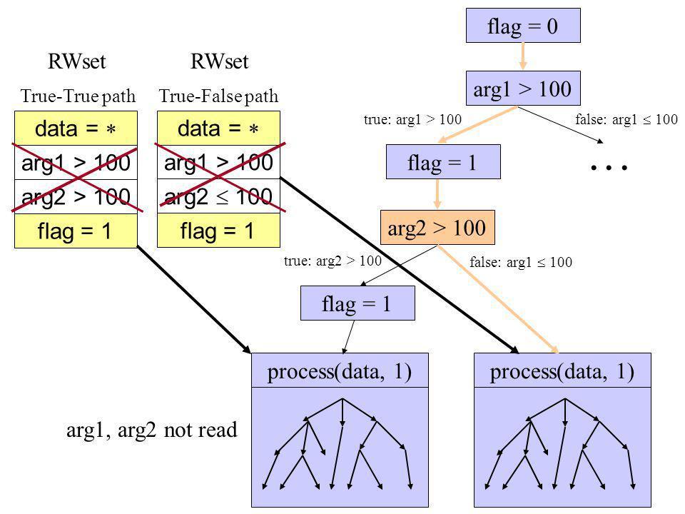 arg1 > 100... arg2 > 100 flag = 1 flag = 0 true: arg2 > 100 flag = 1 false: arg1 100 process(data, 1) true: arg1 > 100 false: arg1 100 process(data, 1