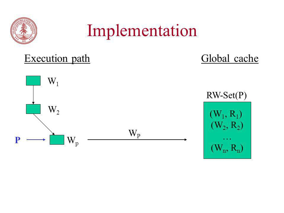 Implementation Execution path Global cache P W1W1 W2W2 WpWp (W 1, R 1 ) (W 2, R 2 ) … (W n, R n ) RW-Set(P) WPWP