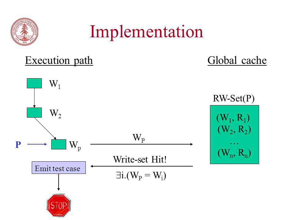 Implementation P W1W1 W2W2 WpWp (W 1, R 1 ) (W 2, R 2 ) … (W n, R n ) Write-set Hit.