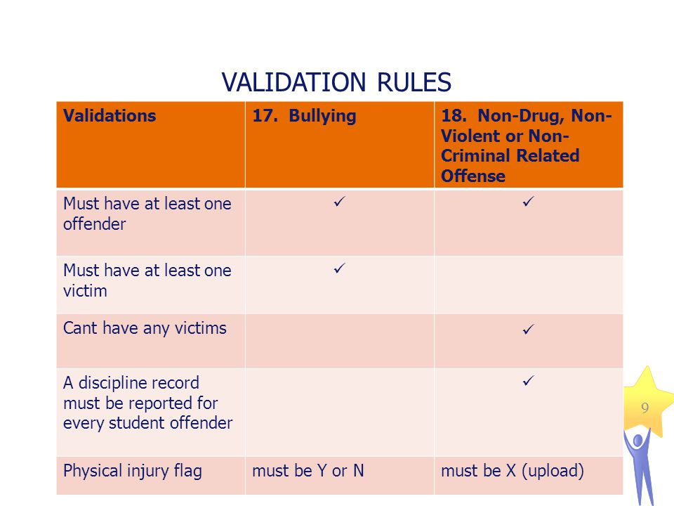 9 VALIDATION RULES 9 Validations17. Bullying18. Non-Drug, Non- Violent or Non- Criminal Related Offense Must have at least one offender Must have at l