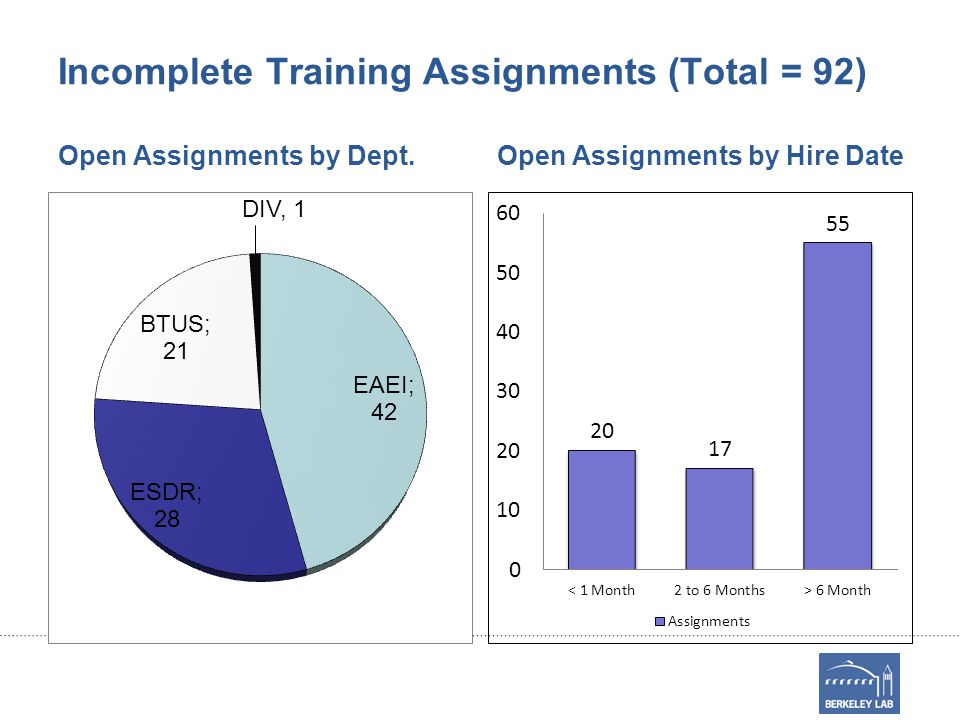Incomplete Training Assignments (Total = 92) Open Assignments by Dept.Open Assignments by Hire Date