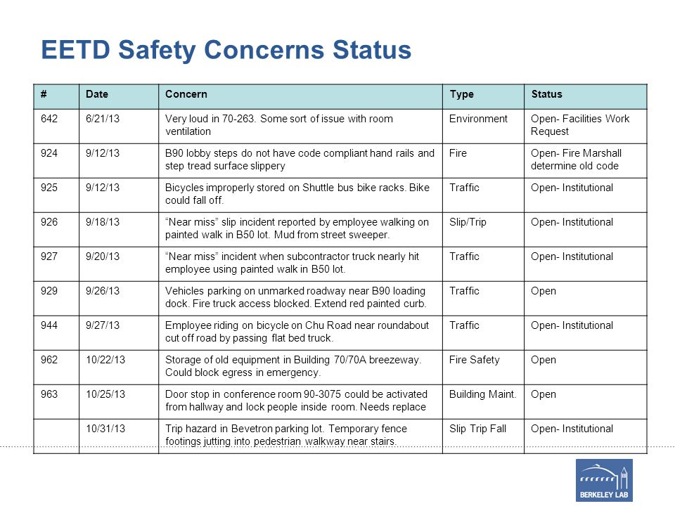 EETD Safety Concerns Status #DateConcernTypeStatus 6426/21/13Very loud in 70-263. Some sort of issue with room ventilation EnvironmentOpen- Facilities