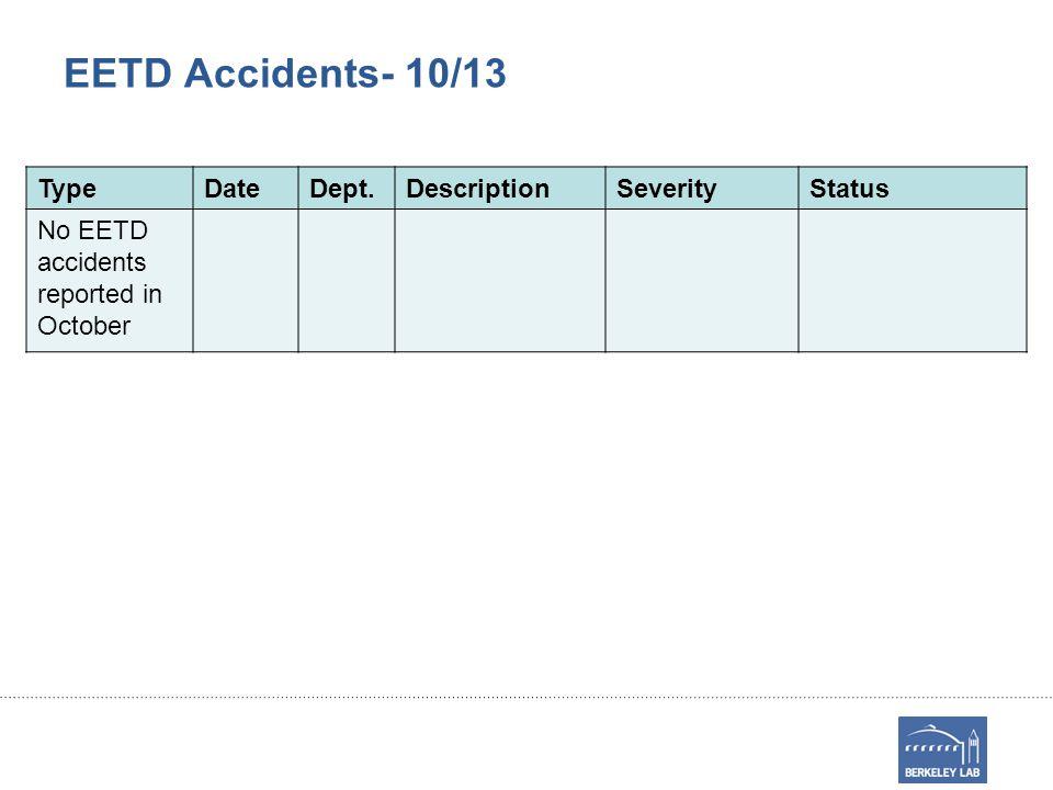EETD Accidents- 10/13 TypeDateDept.DescriptionSeverityStatus No EETD accidents reported in October