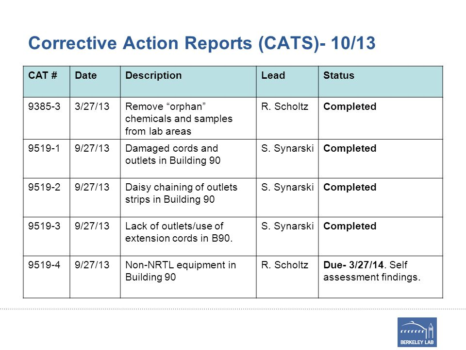 Corrective Action Reports (CATS)- 10/13 CAT #DateDescriptionLeadStatus 9385-33/27/13Remove orphan chemicals and samples from lab areas R.