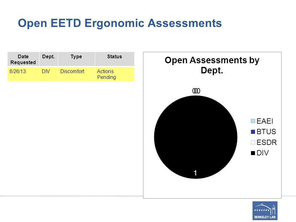 Open EETD Ergonomic Assessments Date Requested Dept.TypeStatus 8/26/13DIVDiscomfortActions Pending