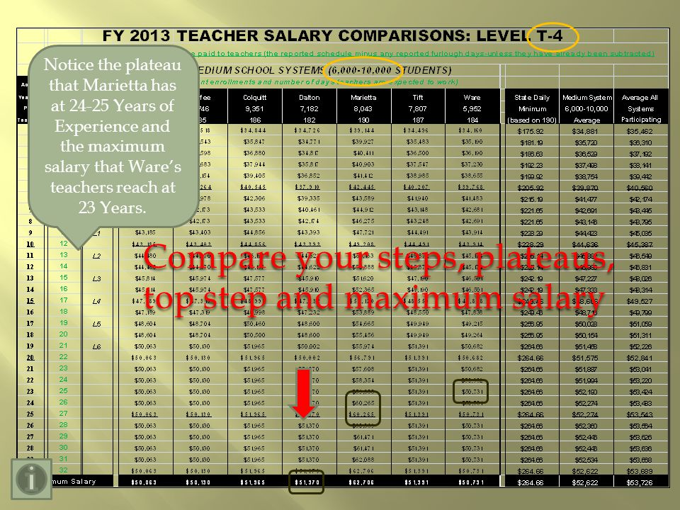 Compare your steps, plateaus, top step and maximum salary Notice the plateau that Marietta has at 24-25 Years of Experience and the maximum salary that Wares teachers reach at 23 Years.